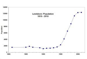 From the census reports of population for the Town of Lewisboro